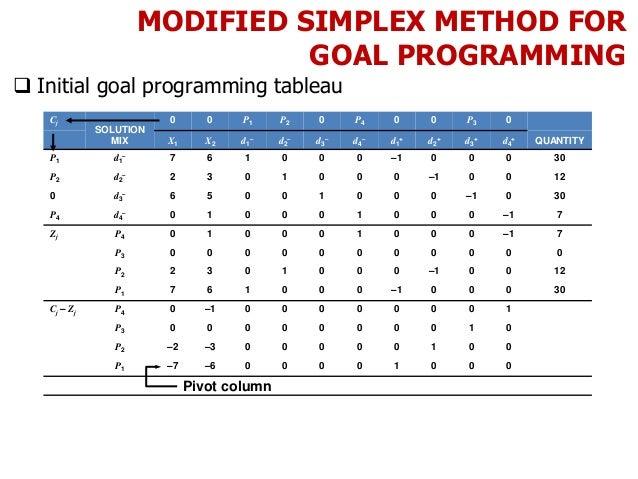 MODIFIED SIMPLEX METHOD FOR GOAL PROGRAMMING  Initial goal programming tableau Cj SOLUTION MIX 0 0 P1 P2 0 P4 0 0 P3 0 X1...