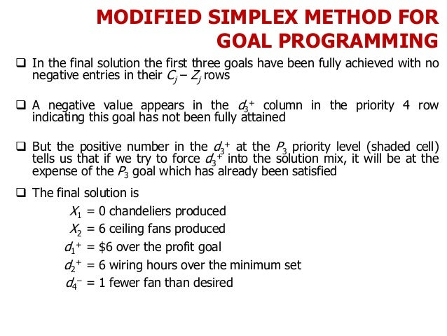 MODIFIED SIMPLEX METHOD FOR GOAL PROGRAMMING  In the final solution the first three goals have been fully achieved with n...
