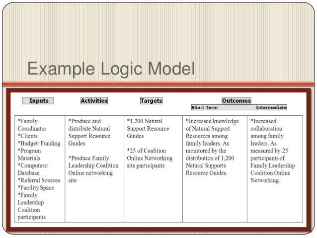 Goals, Objectives, and Logic Models