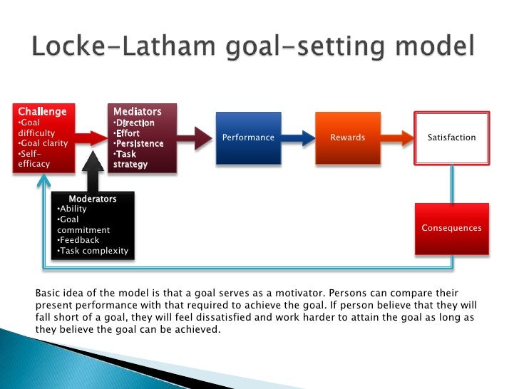 locke and latham s goal setting theory Effects locke, latham and associates conducted numerous studies over the years to build a case for their motivation and goal-setting theory hypothesis.