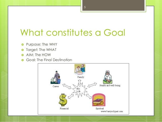 What constitutes a Goal  Purpose: The WHY  Target: The WHAT  AIM: The HOW  Goal: The Final Destination  5