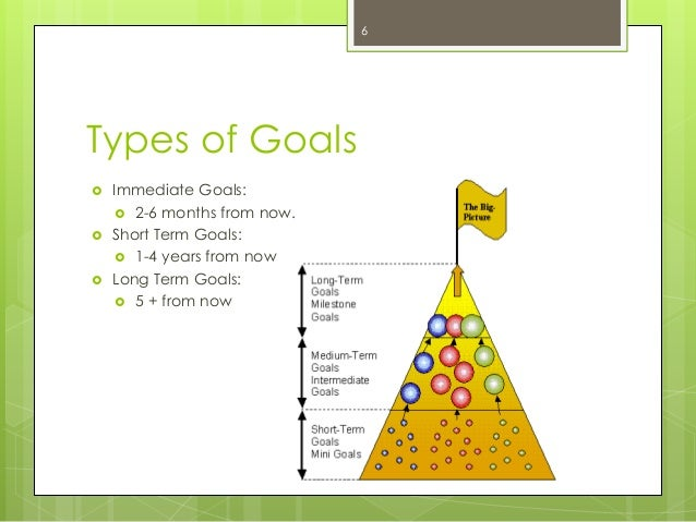 Types of Goals  Immediate Goals:  2-6 months from now.  Short Term Goals:  1-4 years from now  Long Term Goals:  5 +...