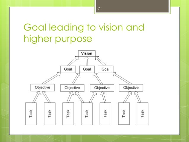 Goal leading to vision and higher purpose  7