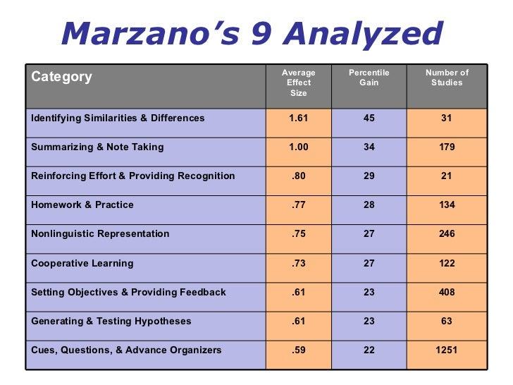 Marzano S Nine Design Questions
