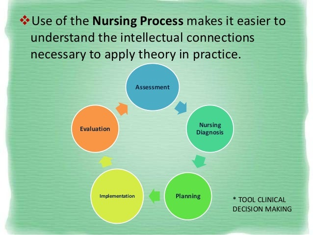 decision making process in the nursing profession Nursing visual and  decision making is the process of making choices by identifying a decision, gathering information, and assessing alternative resolutions.