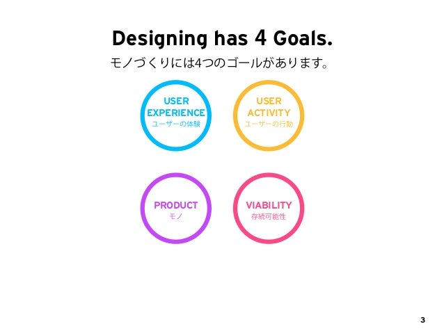 How to achieve the Goals of Designing? Slide 3