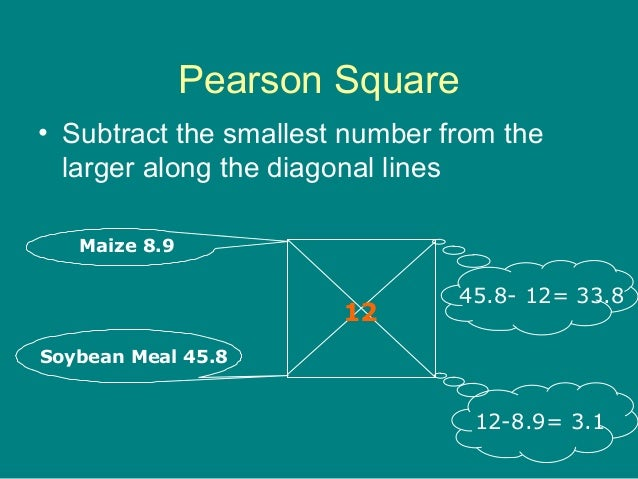 Pearson Square • Subtract the smallest number from the larger along the diagonal lines 12 Maize 8.9 Soybean Meal 45.8 45.8...