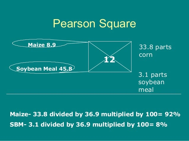 Pearson Square 12 Maize 8.9 Soybean Meal 45.8 33.8 parts corn 3.1 parts soybean meal Maize- 33.8 divided by 36.9 multiplie...