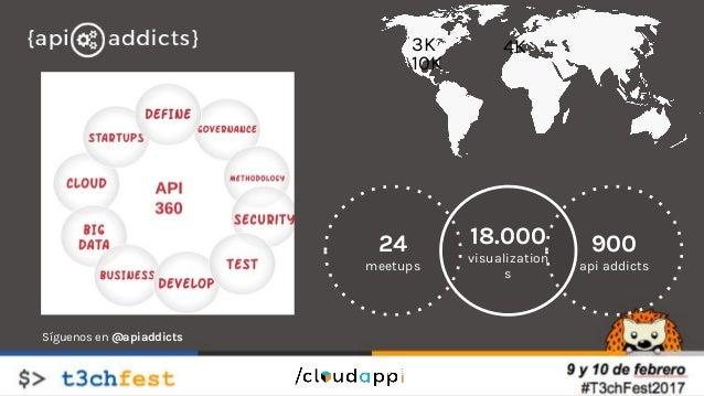 24 meetups 900 api addicts 18.000 visualization s 10K 3K 4K Síguenos en @apiaddicts Patrocinador: