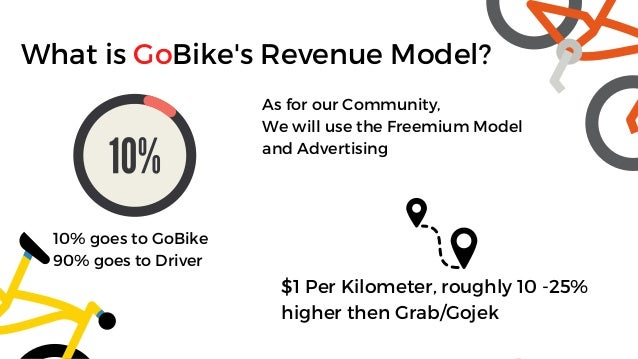 What is GoBike's Revenue Model? As for our Community, We will use the Freemium Model and Advertising 10% goes to GoBike 90...