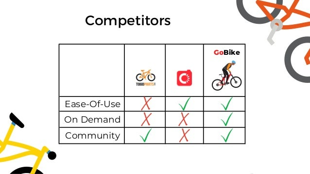Ease-Of-Use Competitors On Demand Community GoBike