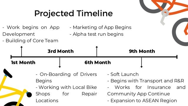 Projected Timeline 1st Month 3rd Month 6th Month 9th Month - Work begins on App Development - Building of Core Team - On-B...