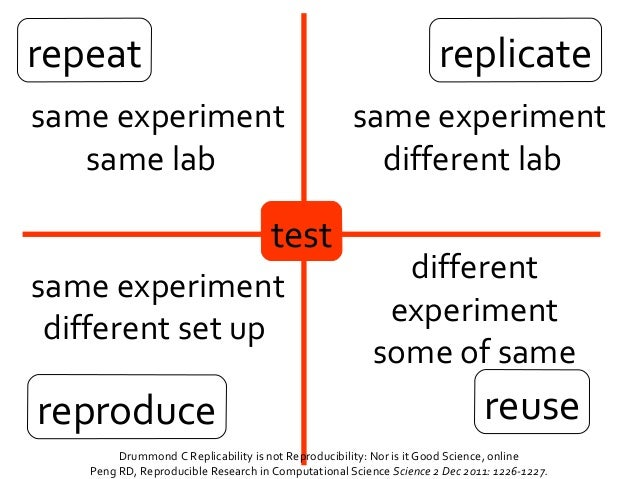 reusereproduce repeat replicate same experiment same lab same experiment different lab same experiment different set up di...