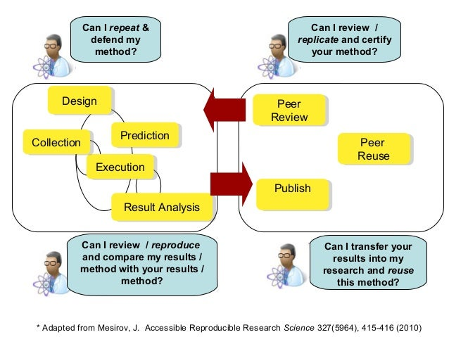 DesignDesign ExecutionExecution Result AnalysisResult Analysis CollectionCollection PublishPublish Peer Review Peer Review...