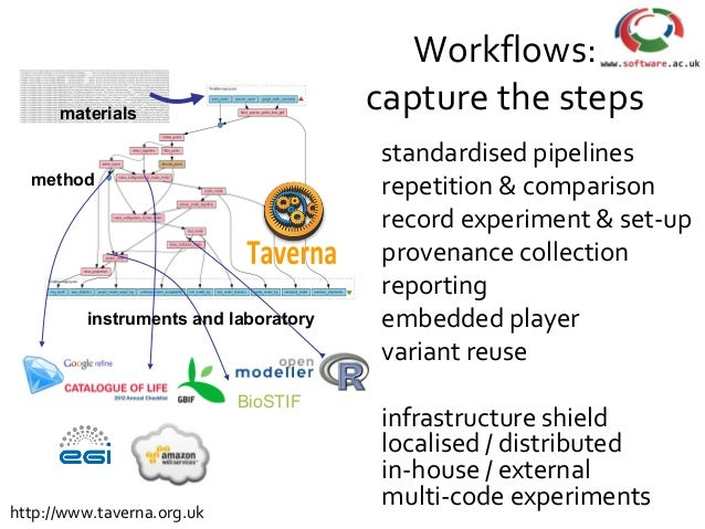 BioSTIF method instruments and laboratory Workflows: capture the steps standardised pipelines repetition & comparison reco...