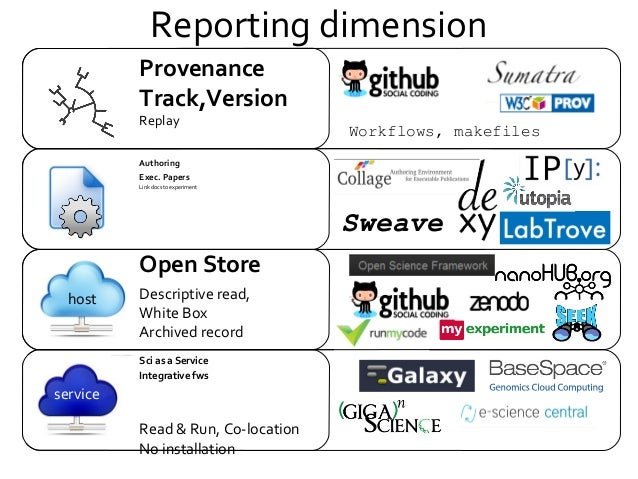Reporting dimension Authoring Exec. Papers Link docs to experiment Sweave Provenance Track,Version Replay Workflows, makef...