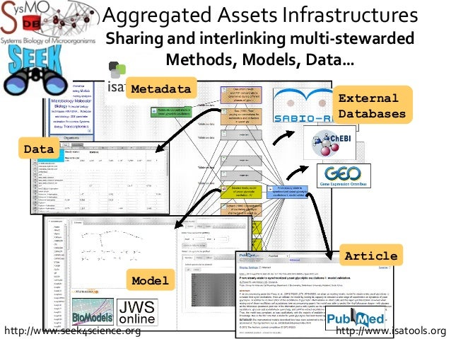 Aggregated Assets Infrastructures Sharing and interlinking multi-stewarded Methods, Models, Data… Data Model Article Exter...