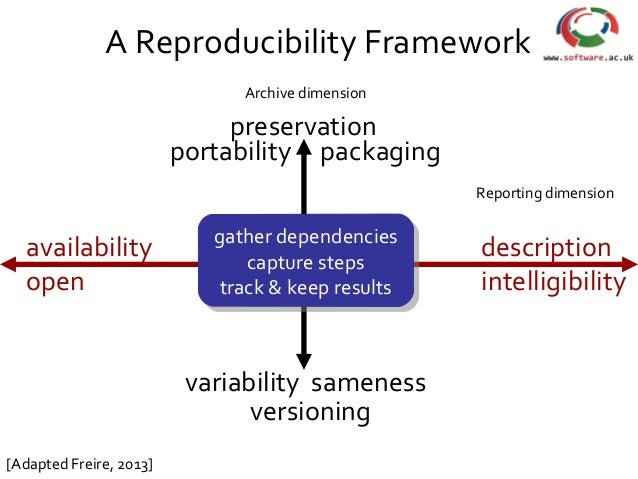 portability variability sameness availability open description intelligibility [Adapted Freire, 2013] preservation packagi...