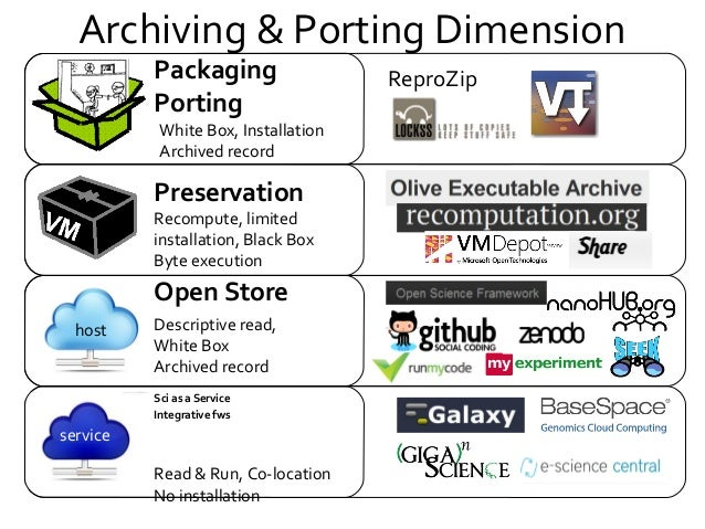 Archiving & Porting Dimension host service Open Store Sci as a Service Integrative fws Preservation Recompute, limited ins...