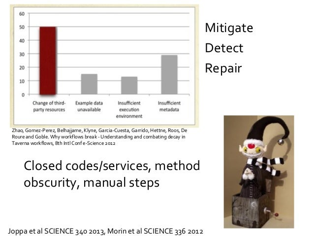 Closed codes/services, method obscurity, manual steps Joppa et al SCIENCE 340 2013, Morin et al SCIENCE 336 2012 Mitigate ...