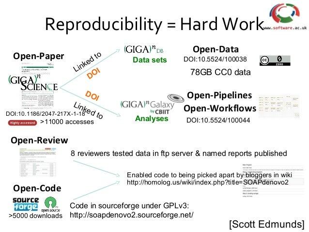 Reproducibility = Hard Work Data sets Analyses Linked to Linked to DOI DOI Open-Paper Open-Review DOI:10.1186/2047-217X-1-...