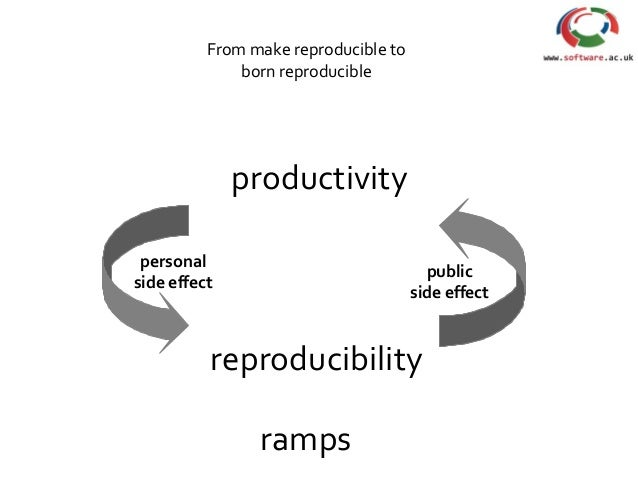 productivity reproducibility personal side effect public side effect From make reproducible to born reproducible ramps