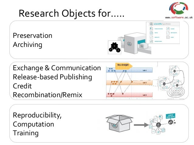 Research Objects for….. Preservation Archiving Exchange & Communication Release-based Publishing Credit Recombination/Remi...