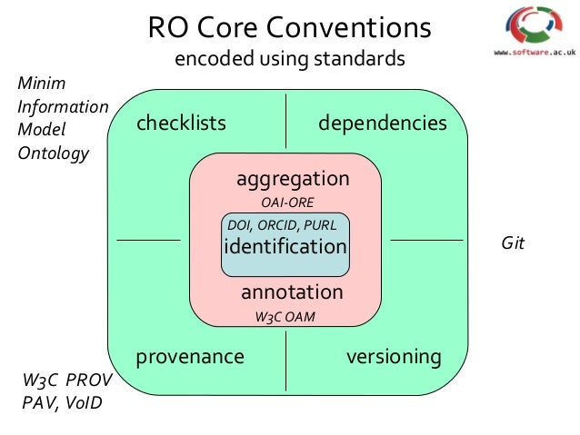identification aggregation annotation dependencies provenance checklists versioning RO Core Conventions encoded using stan...