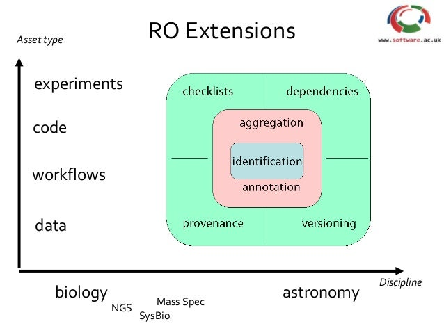 RO Extensions code workflows data experiments biology astronomy NGS SysBio Mass Spec Discipline Asset type