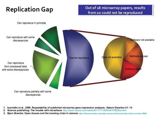 Replication Gap 1. Ioannidis et al., 2009. Repeatability of published microarray gene expression analyses. Nature Genetics...