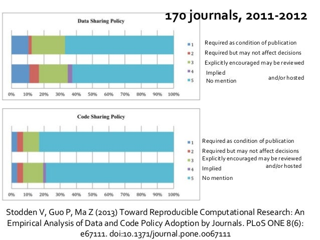 Stodden V, Guo P, Ma Z (2013) Toward Reproducible Computational Research: An Empirical Analysis of Data and Code Policy Ad...