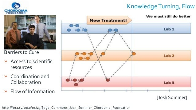 KnowledgeTurning, Flow Barriers to Cure » Access to scientific resources » Coordination and Collaboration » Flow of Inform...