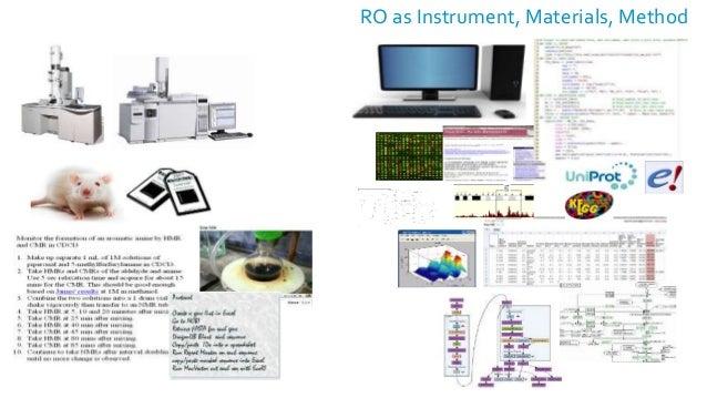 RO as Instrument, Materials, Method Input Data Software Output Data Config Parameters Methods (techniques, algorithms, spe...