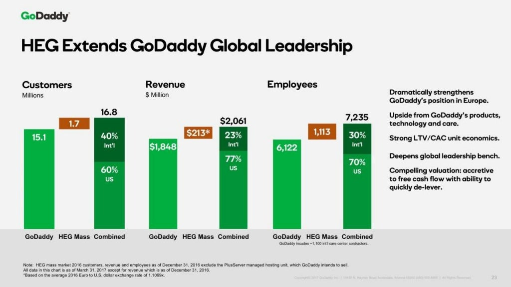 Go daddy overview may 2017_site