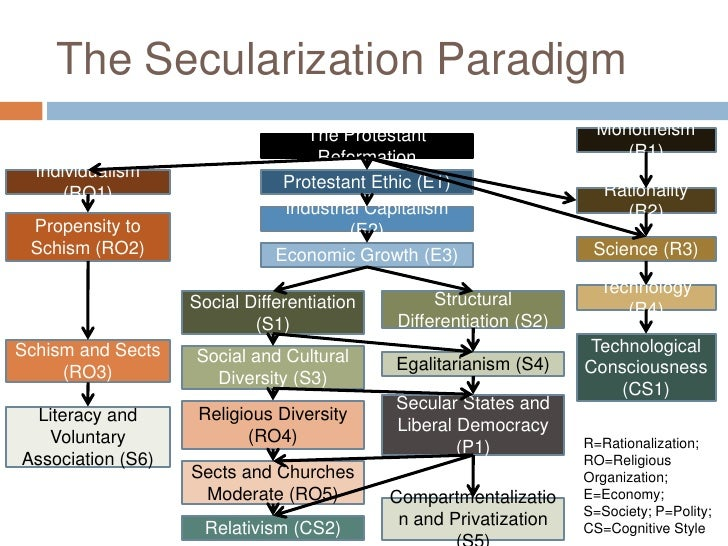 secularization thesis of the 1960s Secularization is a term used by sociologists to refer to a process by which the overarching and  not until the late 1960s and 1970s were several theories of .