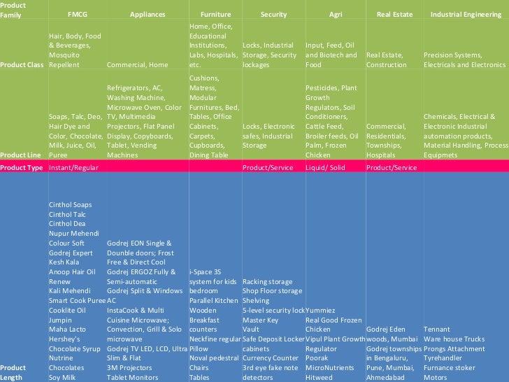 Product Mix of Godrej Consumer Products Ltd. Company