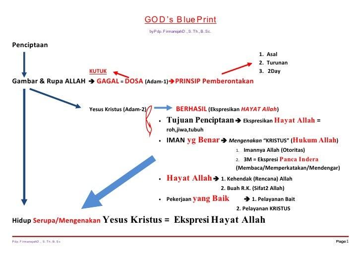 GOD 's B lue Print                                                            by Pdp. FirmansjahD., S. Th.,B. Sc.   Pencip...