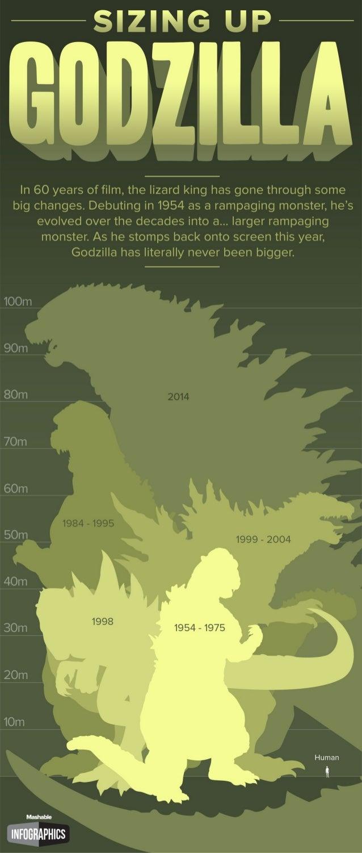 Sizing Up Godzilla
