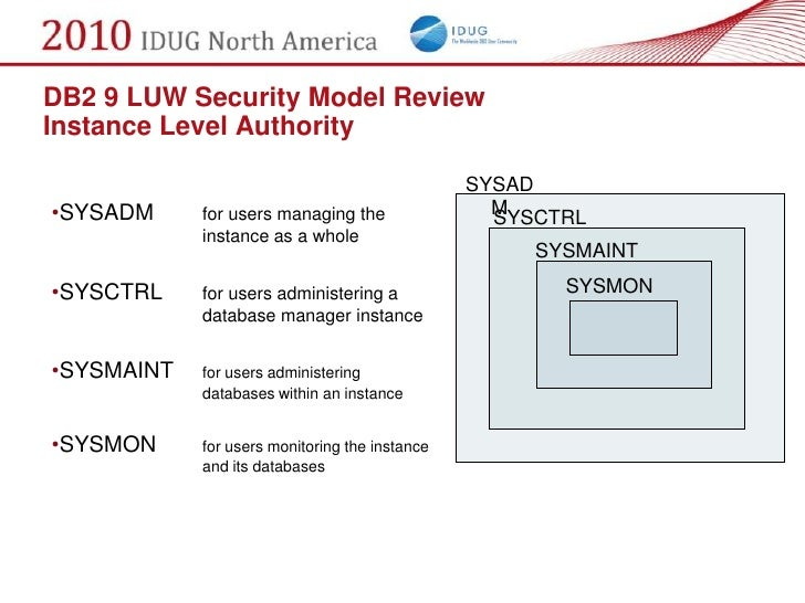 DB2 9 LUW Security Model Review Instance Level Authority                                                  SYSAD •SYSADM   ...