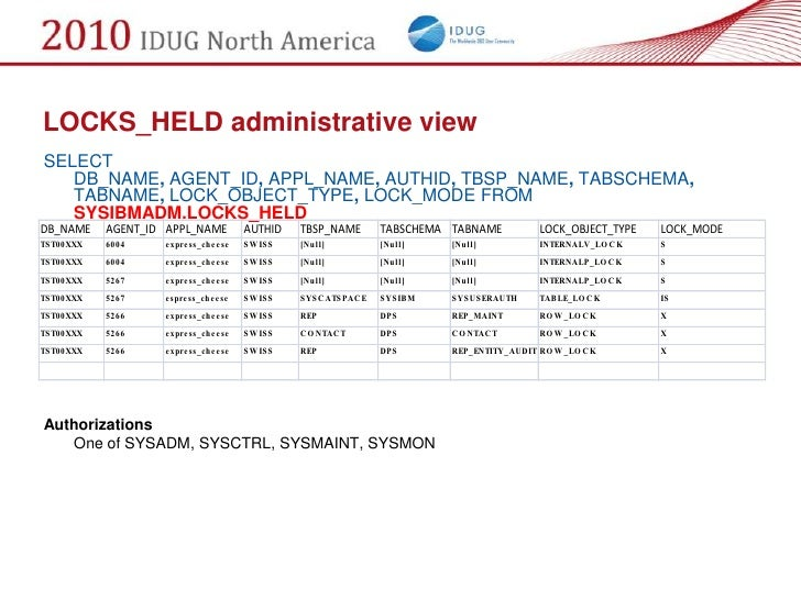 LOCKS_HELD administrative view SELECT    DB_NAME, AGENT_ID, APPL_NAME, AUTHID, TBSP_NAME, TABSCHEMA,    TABNAME, LOCK_OBJE...