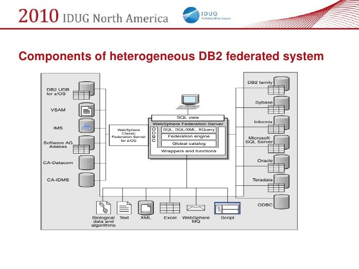 Components of heterogeneous DB2 federated system