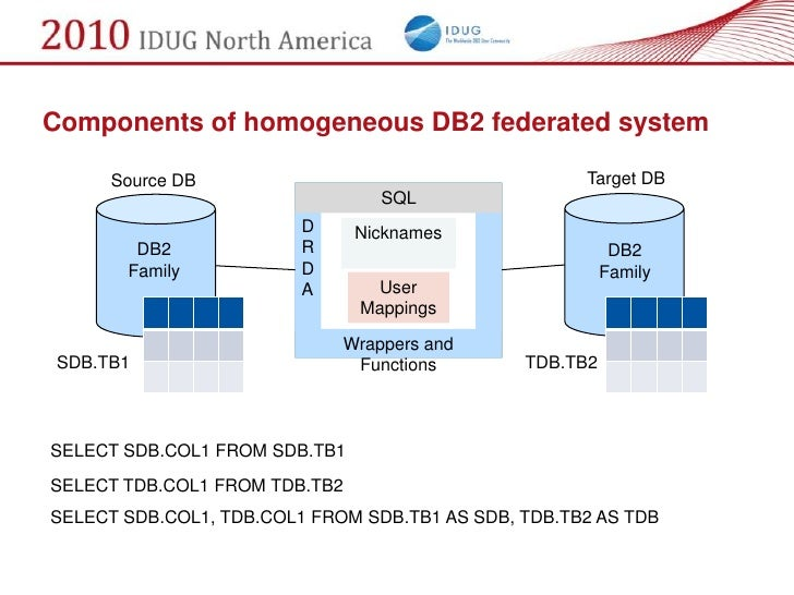 Components of homogeneous DB2 federated system        Source DB                                      Target DB            ...