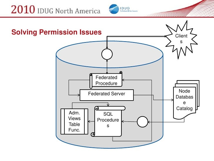 Solving Permission Issues                 Client                                             s                            ...