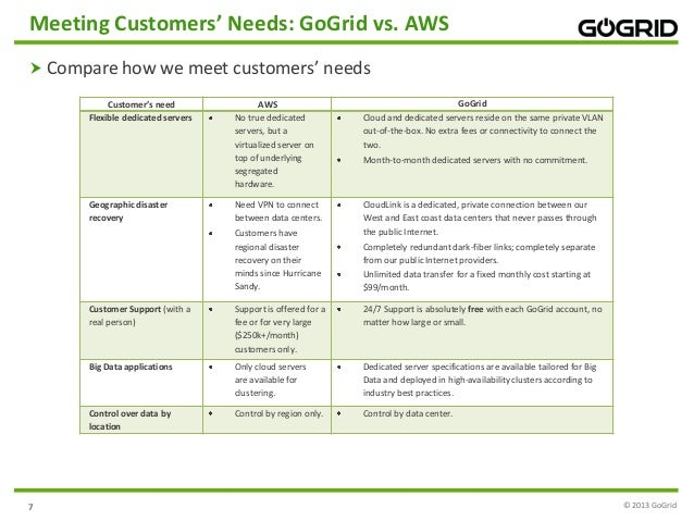 Why GoGrid Wins Over Amazon Web Services (AWS)