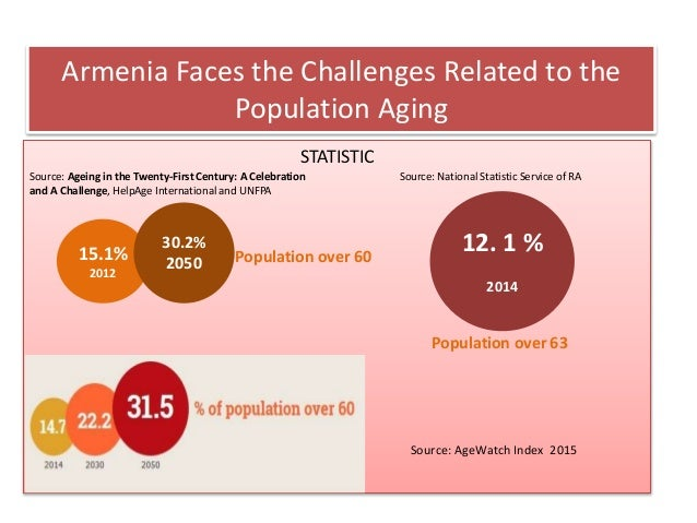 Armenia Faces the Challenges Related to the Population Aging STATISTIC 12. 1 % 2014 15.1% 2012 30.2% 2050 Population over ...