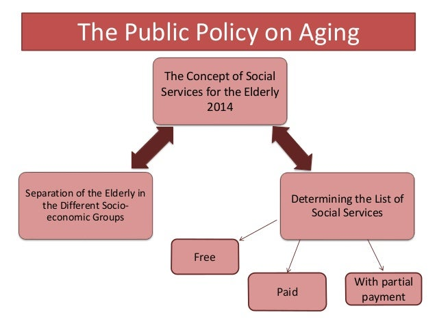 The Public Policy on Aging The Concept of Social Services for the Elderly 2014 Determining the List of Social Services Sep...