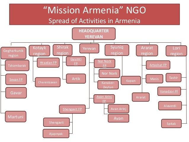 """Mission Armenia"" NGO Spread of Activities in Armenia HEADQUARTER YEREVAN Gegharkunik region Kotayk region Shirak region Y..."