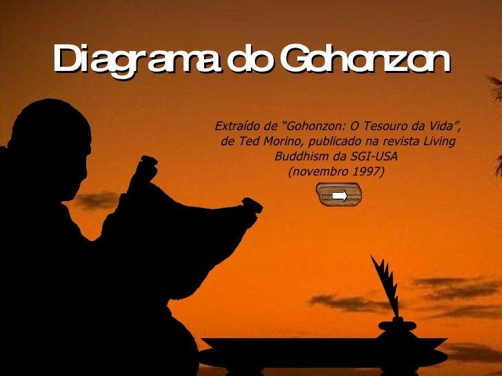"""Diagrama do Gohonzon Extraído de """"Gohonzon: O Tesouro da Vida"""", de Ted Morino, publicado na revista Living Buddhism da SGI..."""