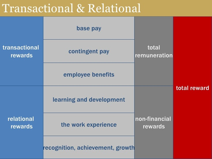 transactional reward Transformational vs transactional leadership theory print reference this published: your manager expects more productivity from you in order to give good rewards.