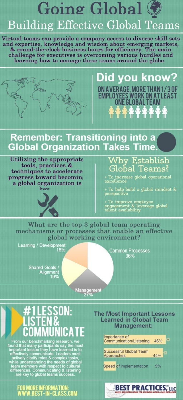 Infographic: Building Effective Global Teams